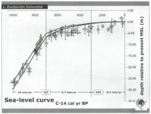 Figura 2. Esquema de la evolución del nivel del mar.